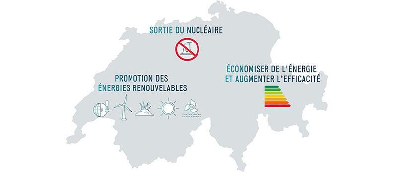 Stratégie énergétique 2050 : soutien des organisations syndicales